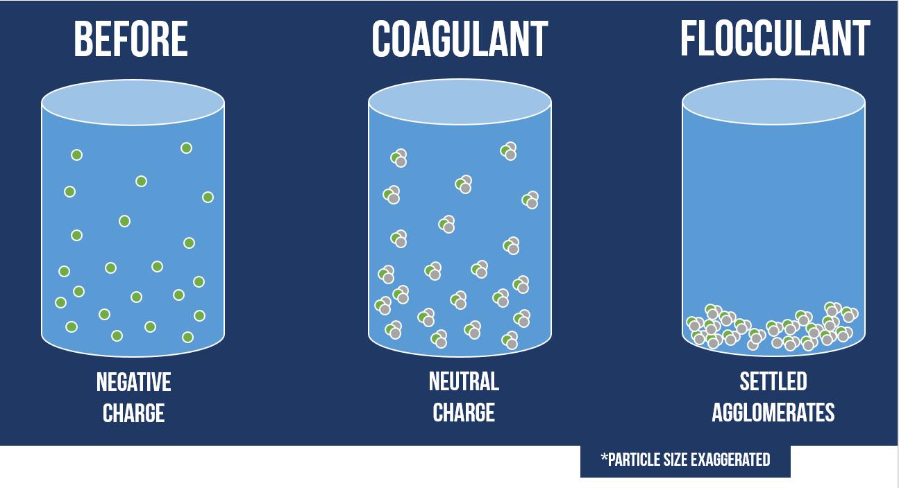 سولفات آلومینیوم سبب جذب ذرات معلق آب و رسوب آنها میشود.